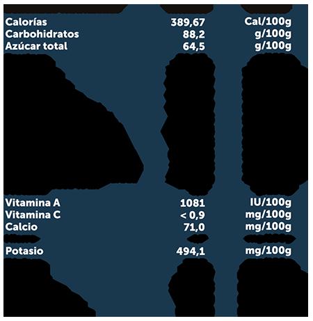 Imagen arándanos info nutricional